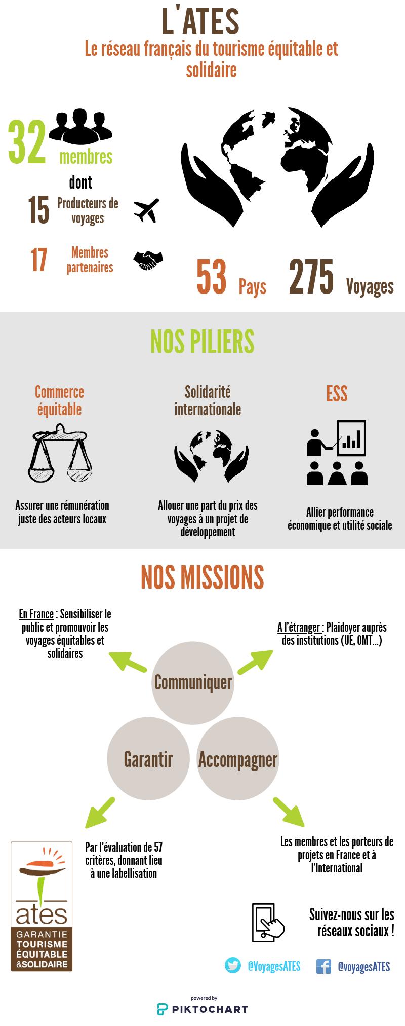 Présentation de l'ATES | Tourisme Equitable et Solidaire