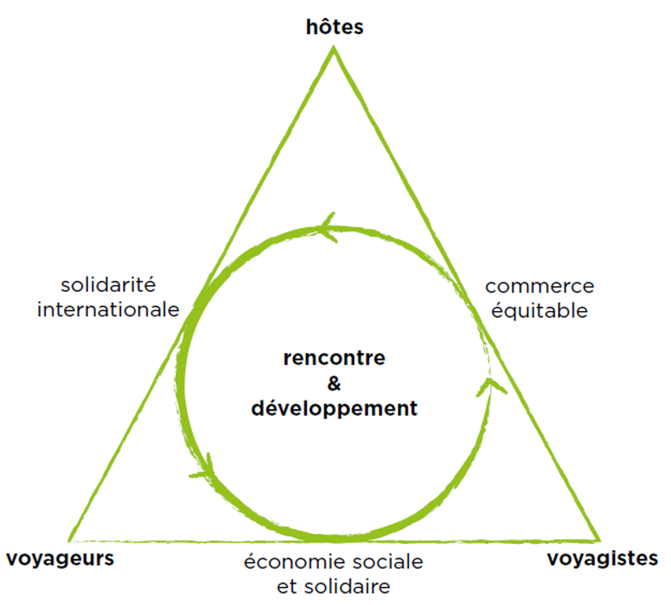 Définition et concepts clés | Tourisme Equitable et Solidaire