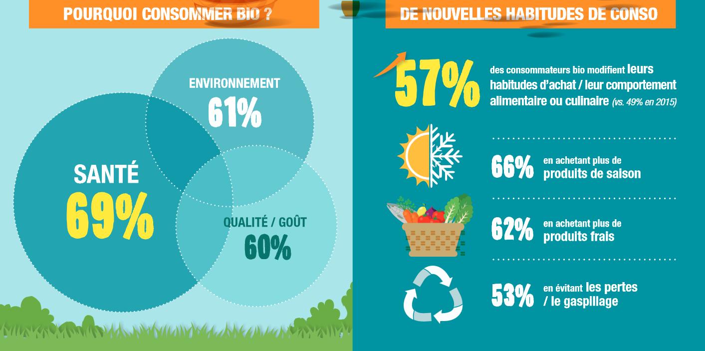 Baromètre 2018 de l'Agence Bio : les français toujours plus ...
