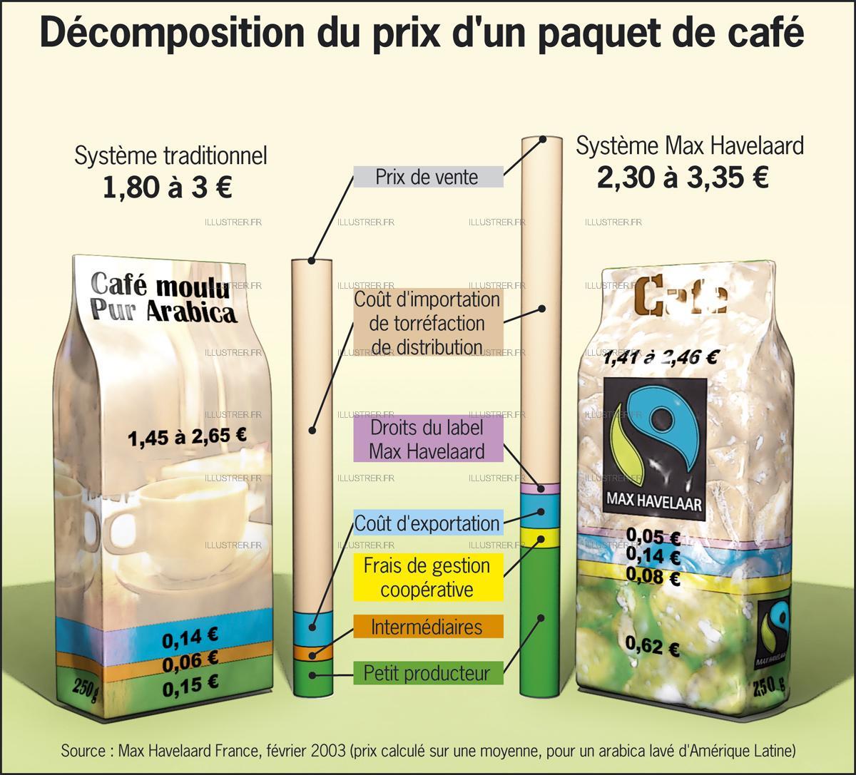 le commerce équitable sur le café - Artisanat et commerce ...