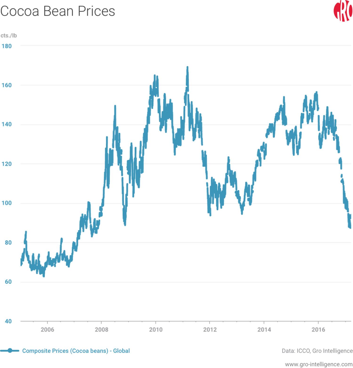cocoa price 2015