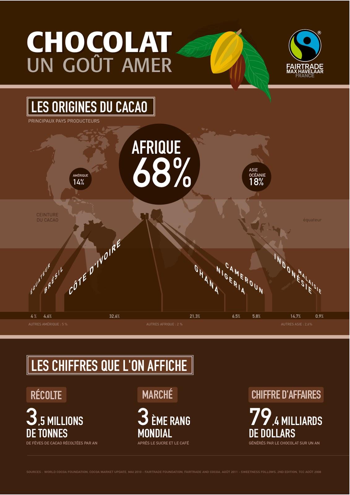 commerce équitable cacao