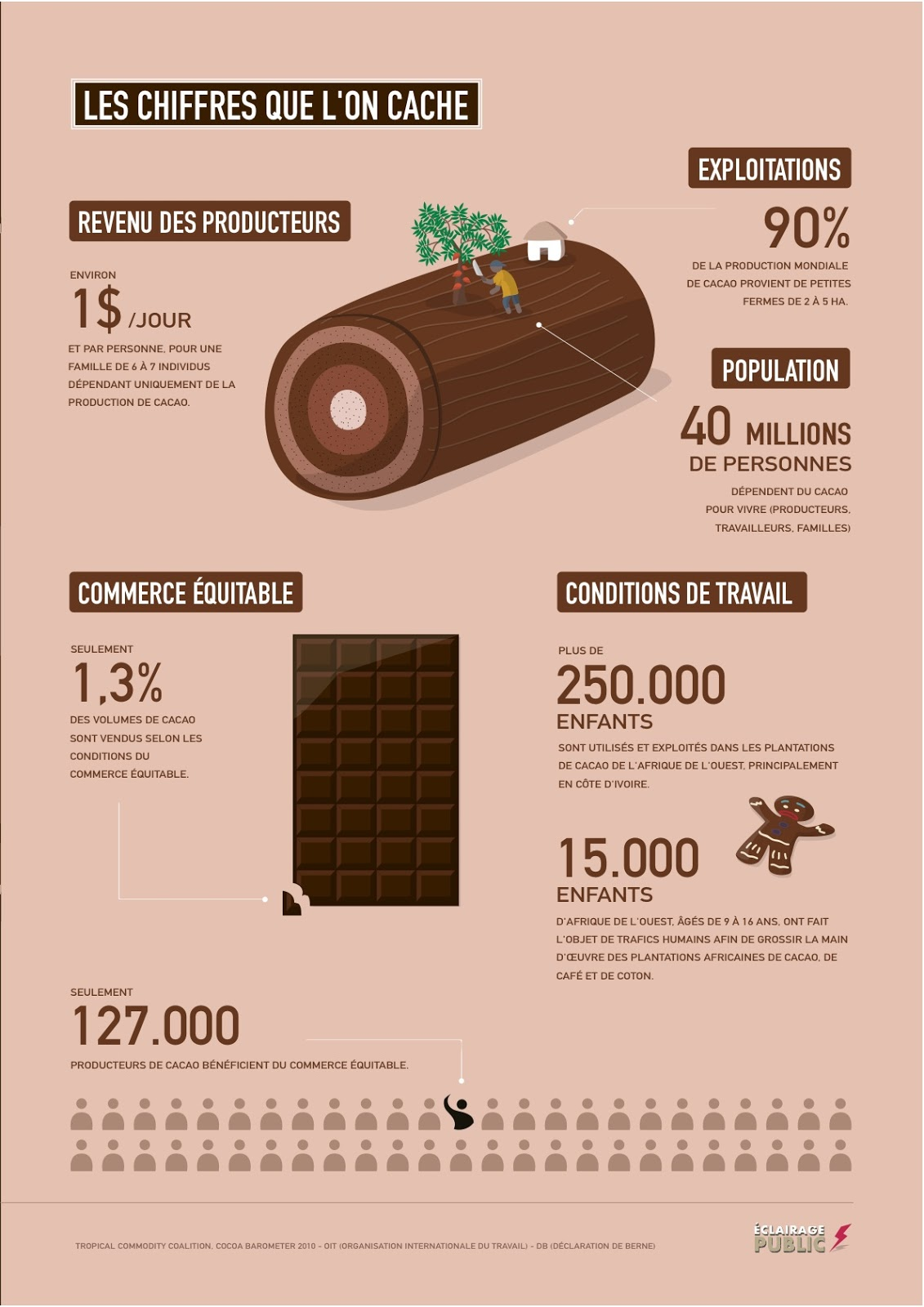 CACAO / Commerce équitable : le point sur les critères | GUIDE DU ...
