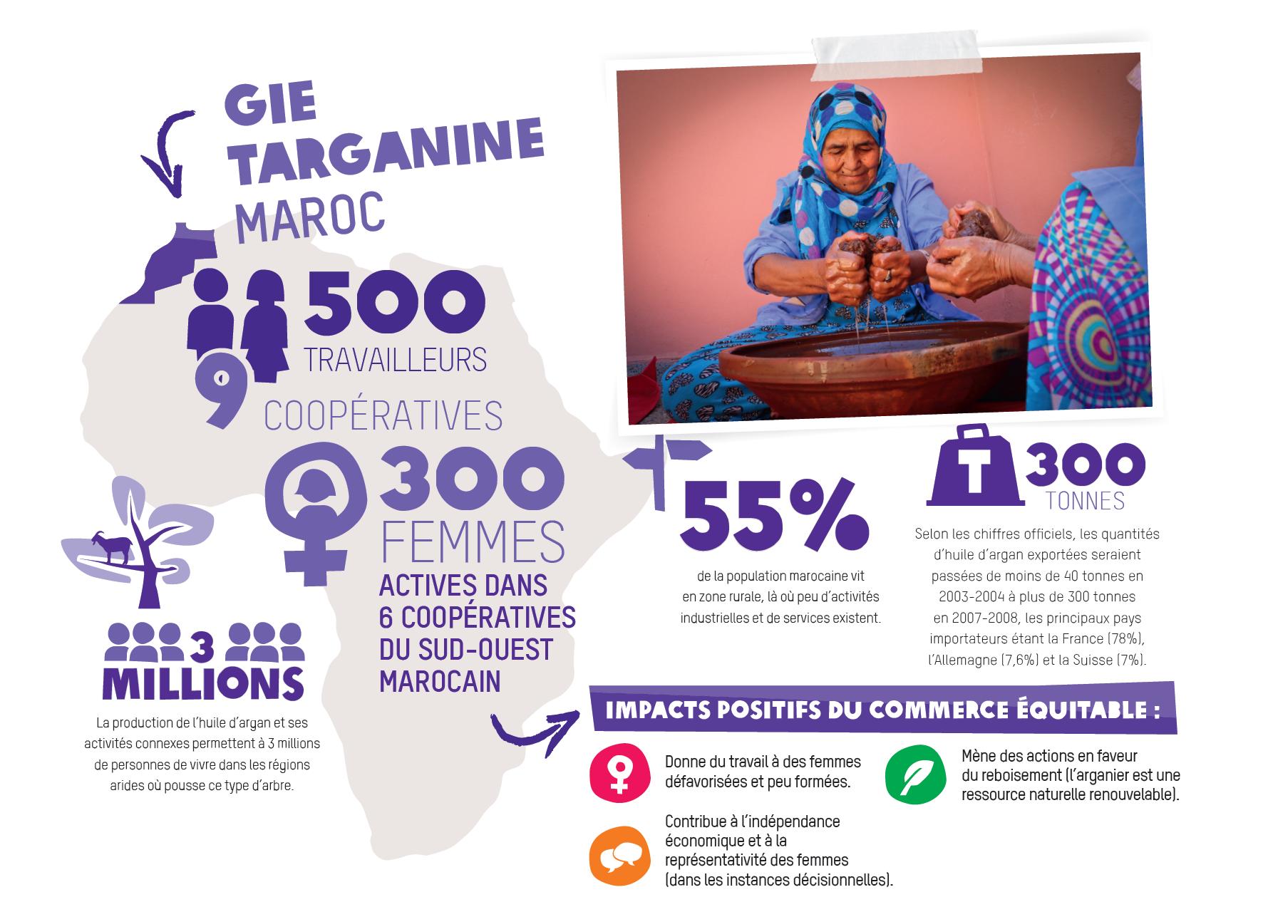 Fierté et autonomie : nos ingrédients essentiels | Oxfam-Magasins du ...