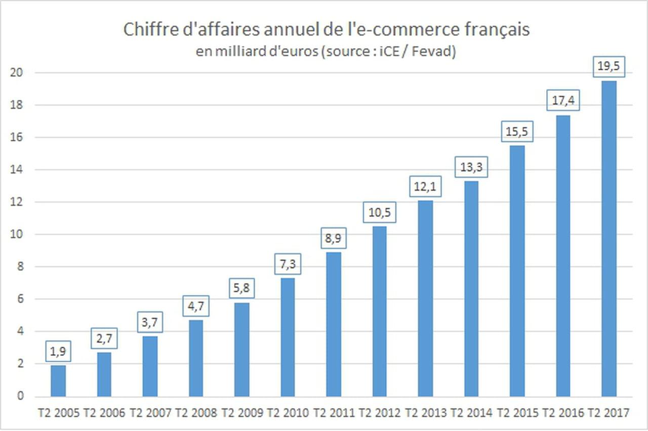 commerce français