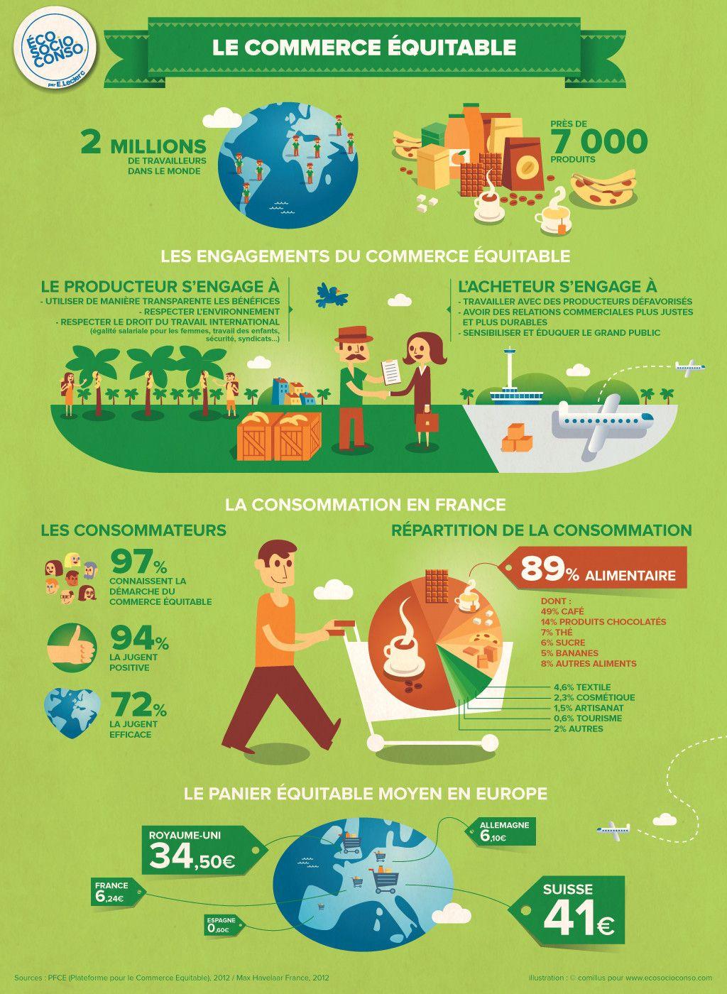 commerce équitable | Fair trade, Marketing, Education