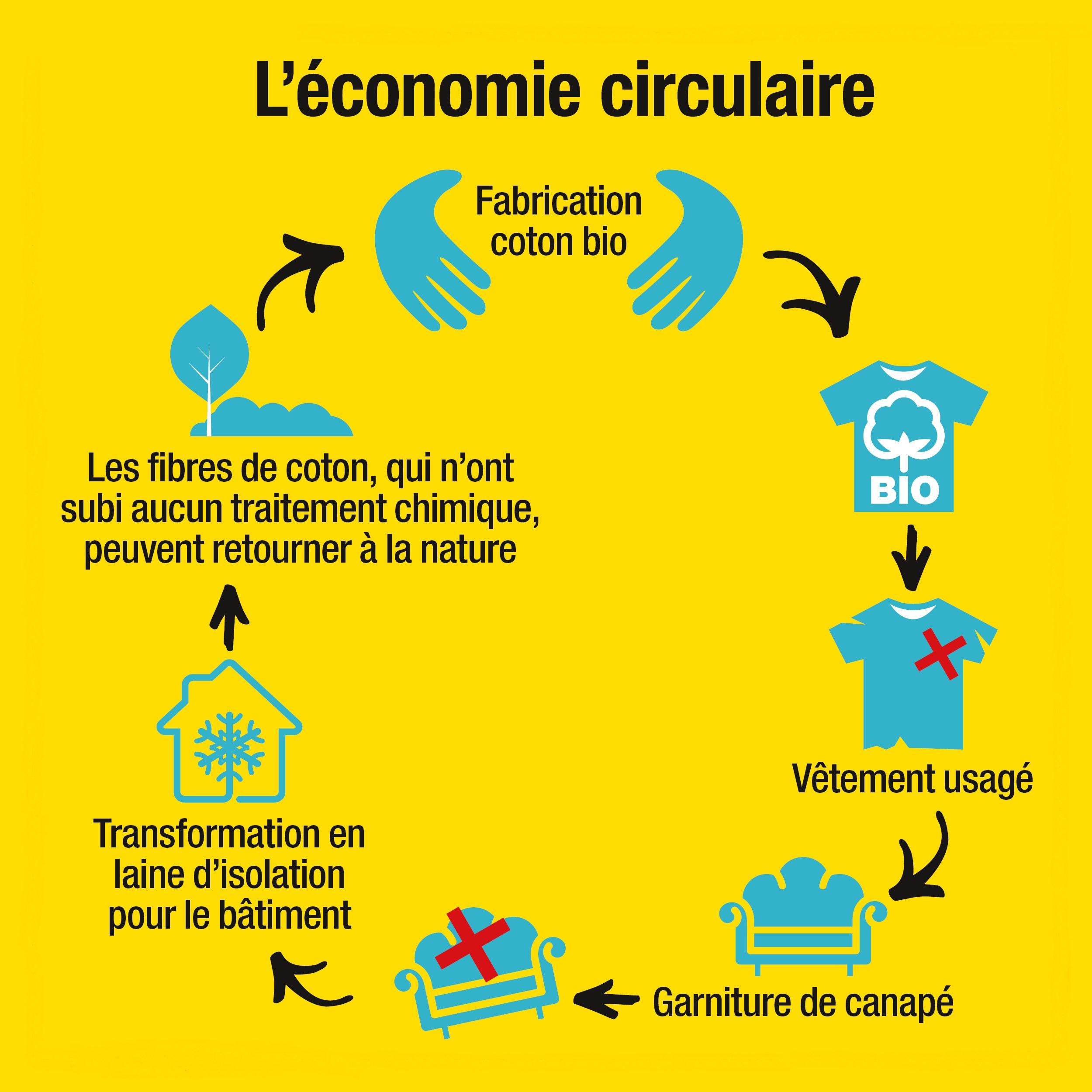 L'économie circulaire   Ministère de la Transition écologique et ...