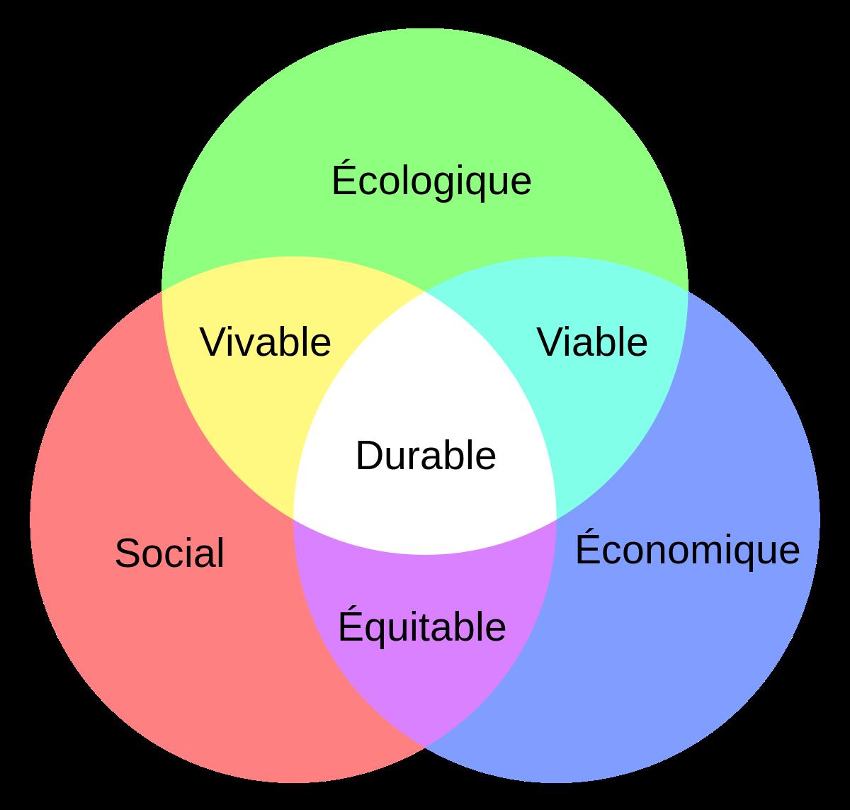 Développement Durable : définition, histoire et enjeux