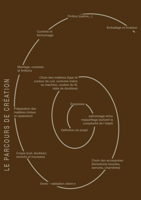 L'Artisan Maroquinier: « Le cuir dans tous ces états ». – Yvon Morin ...