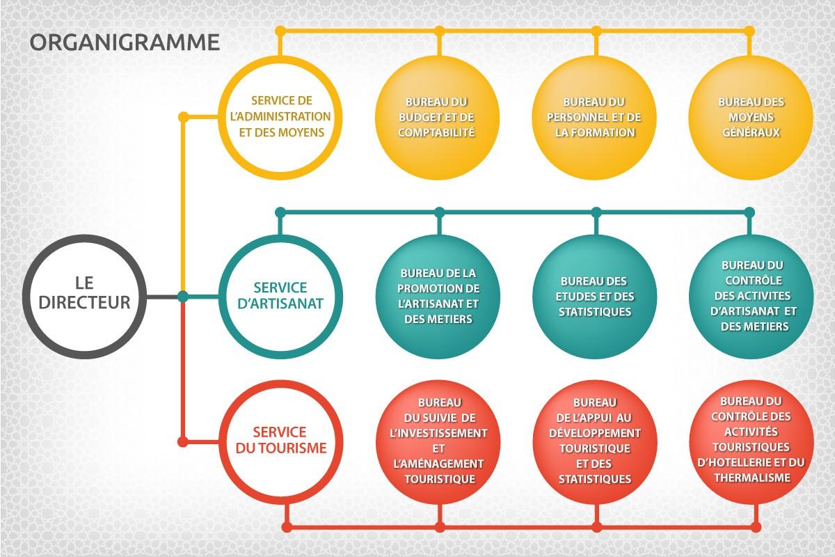 Organigramme - Direction du Tourisme et de l'Artisanat de ...