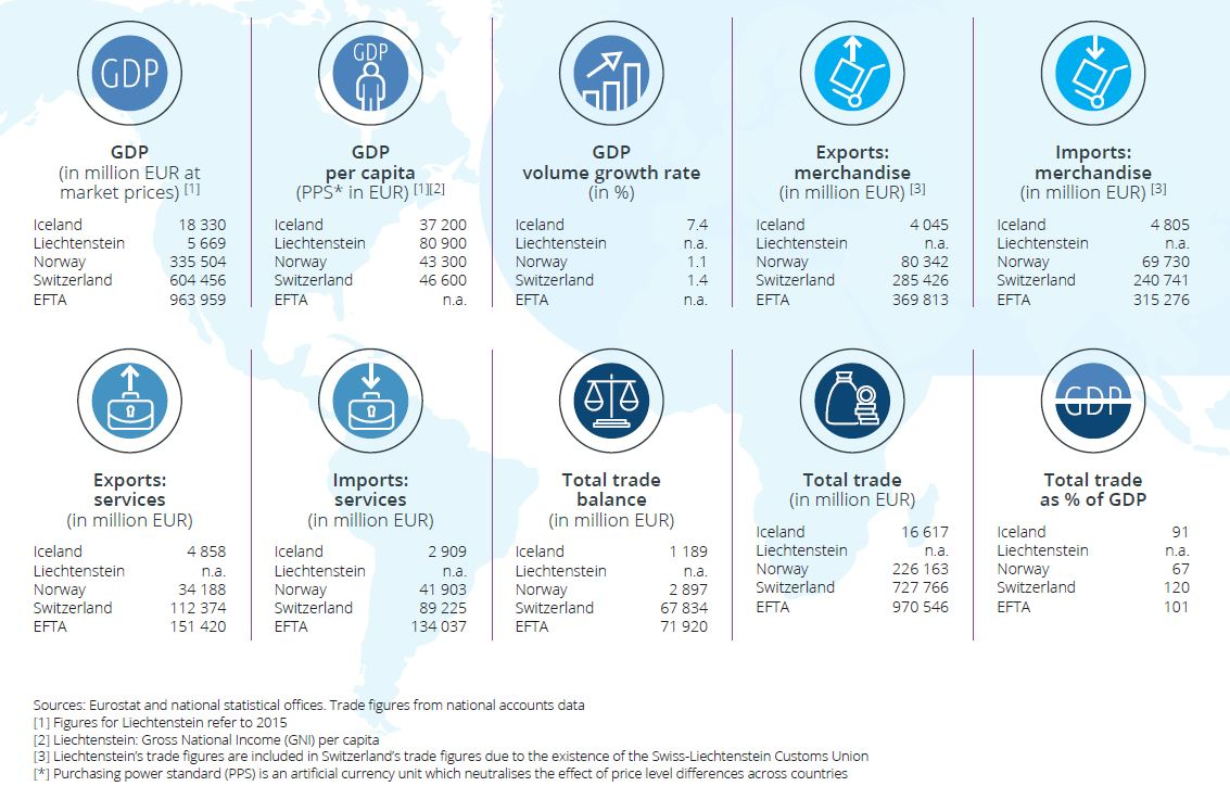 EFTA in Figures | European Free Trade Association