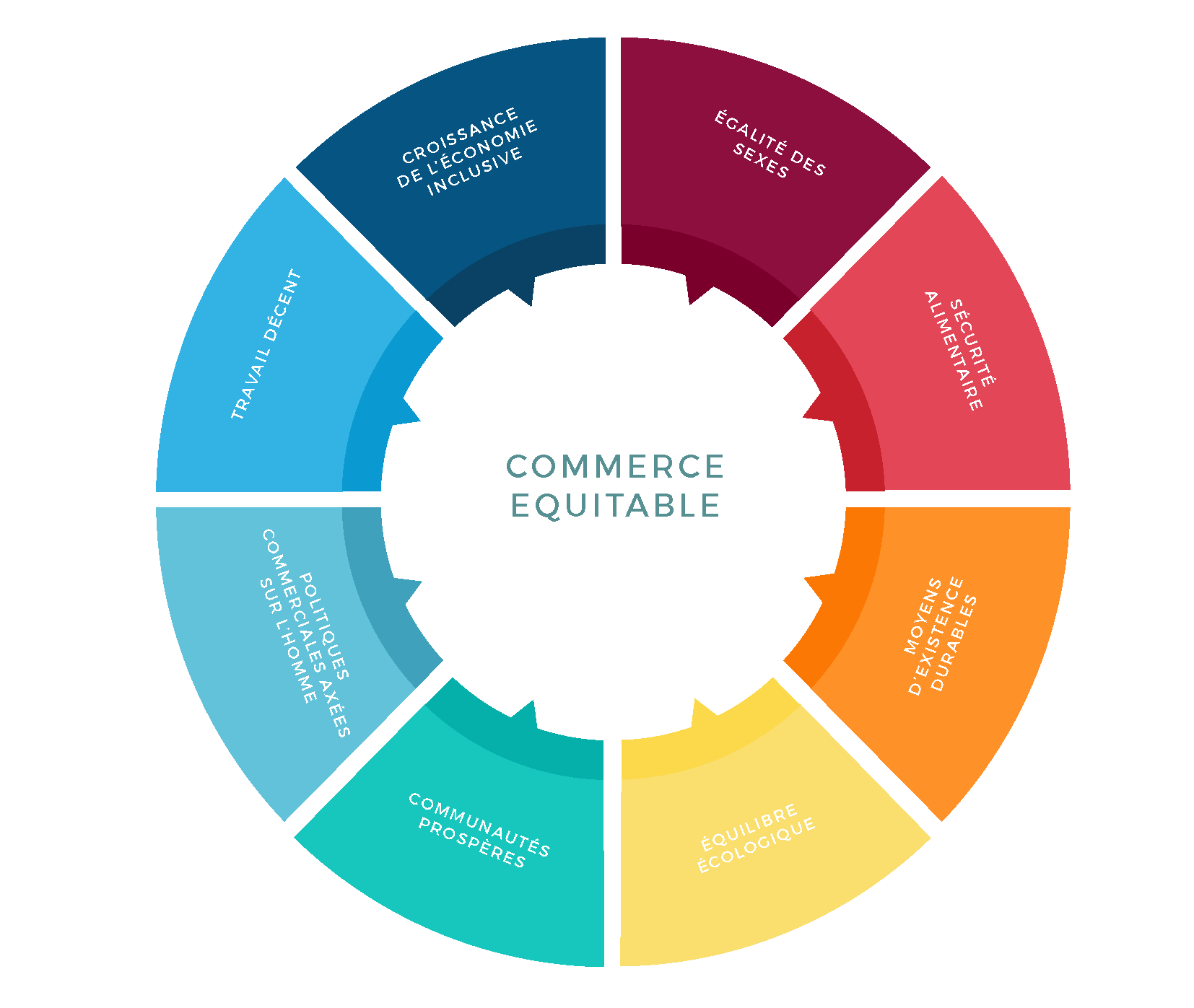 recrutement commerce équitable - Artisanat et commerce equitable
