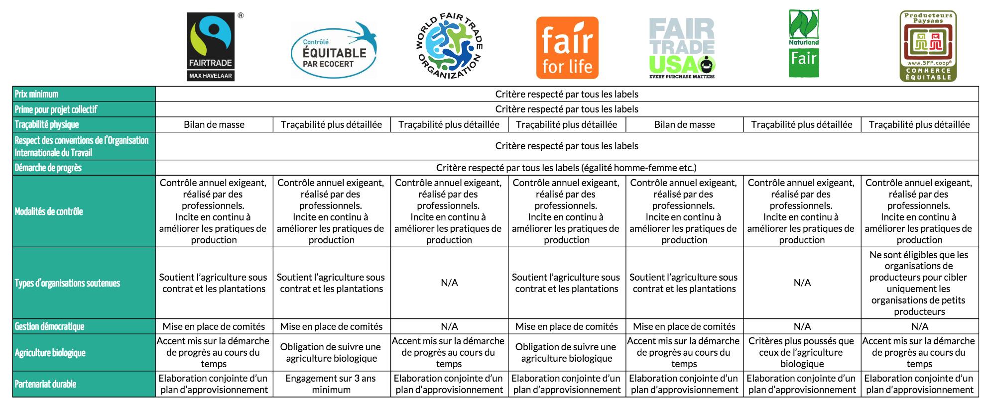 Commerce équitable : définition et labels - Dream Act