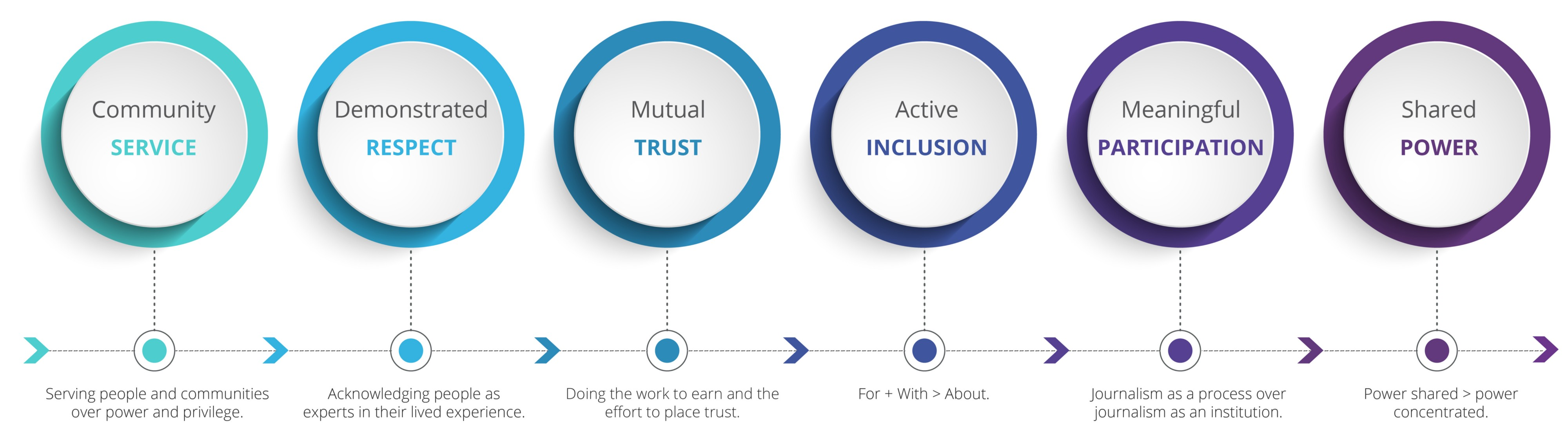 A Roadmap for Equitable Inclusion - Heather Bryant - Medium