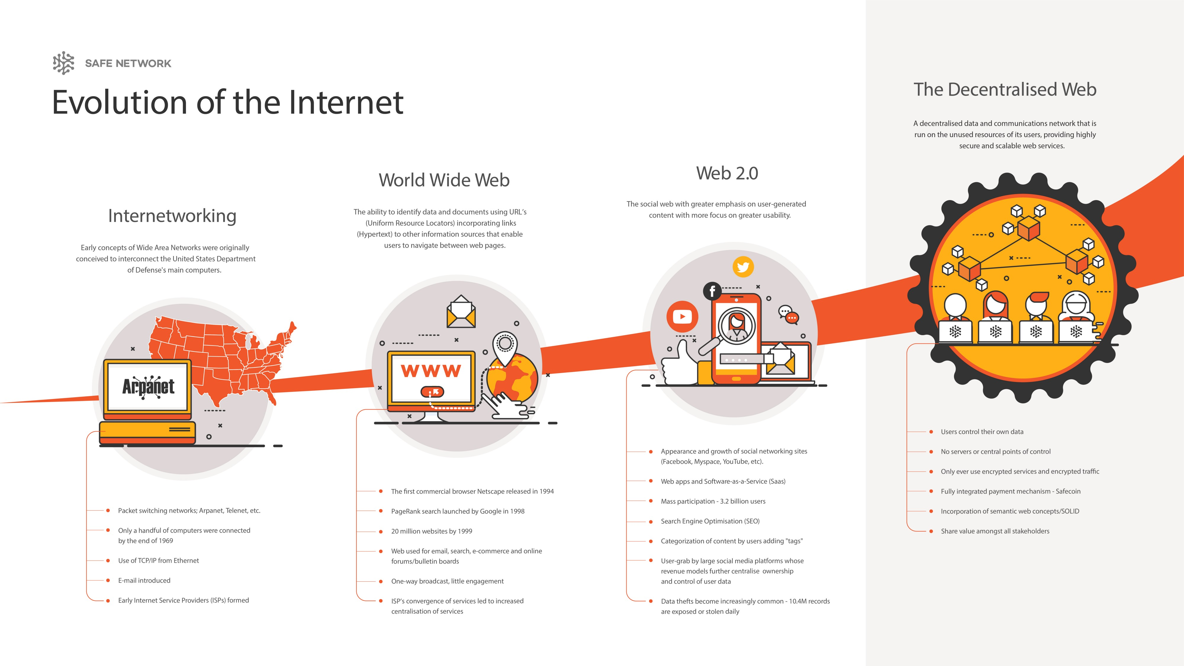Why the Internet Needs to Evolve (Again) - safenetwork - Medium