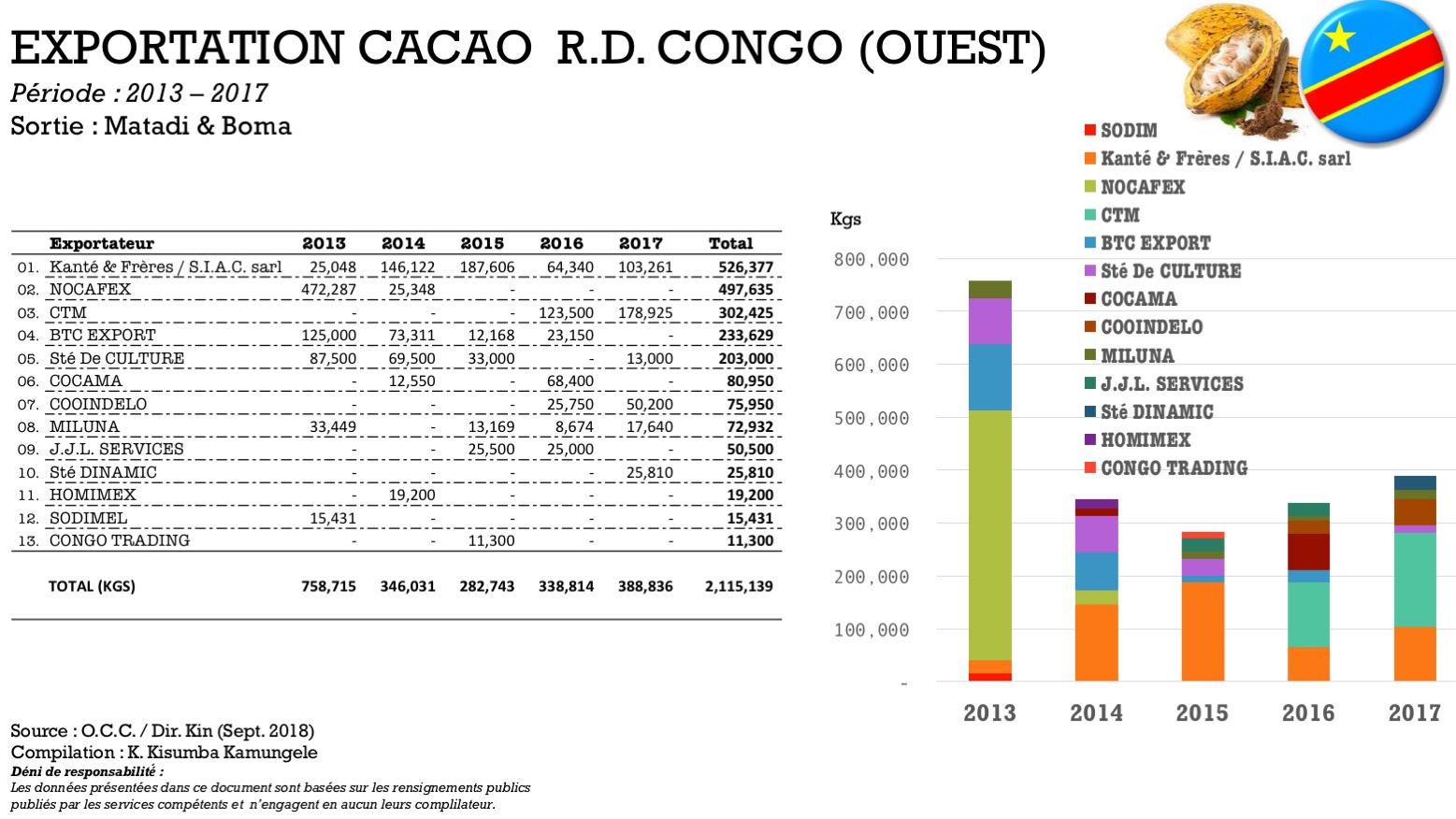 filiere cacao - Artisanat et commerce equitable