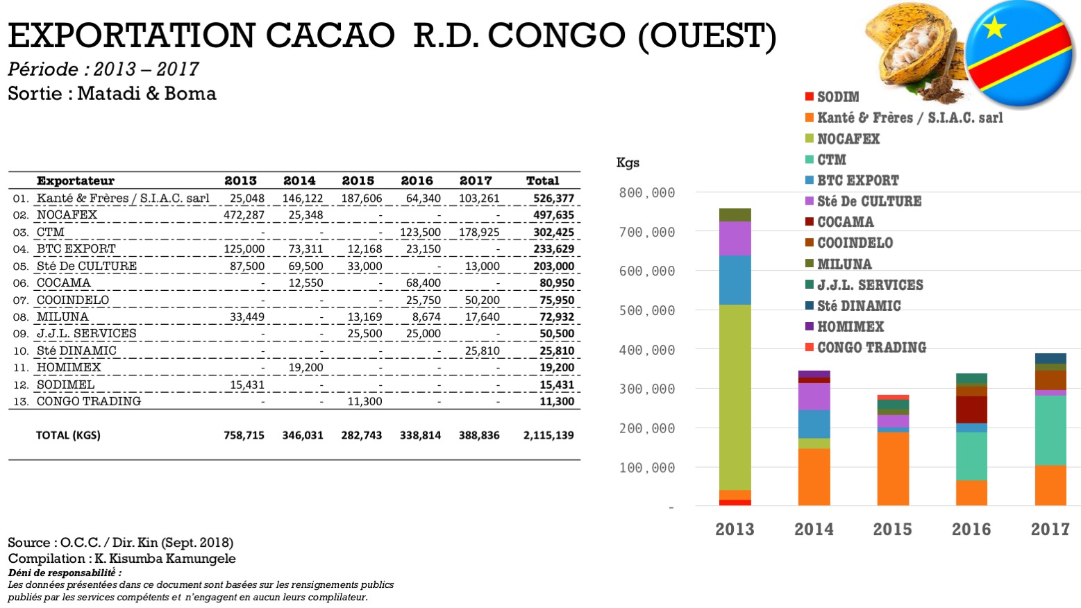 Blog ASSECCAF Cacao Congo: Exportation Cacao de l'Ouest de ...