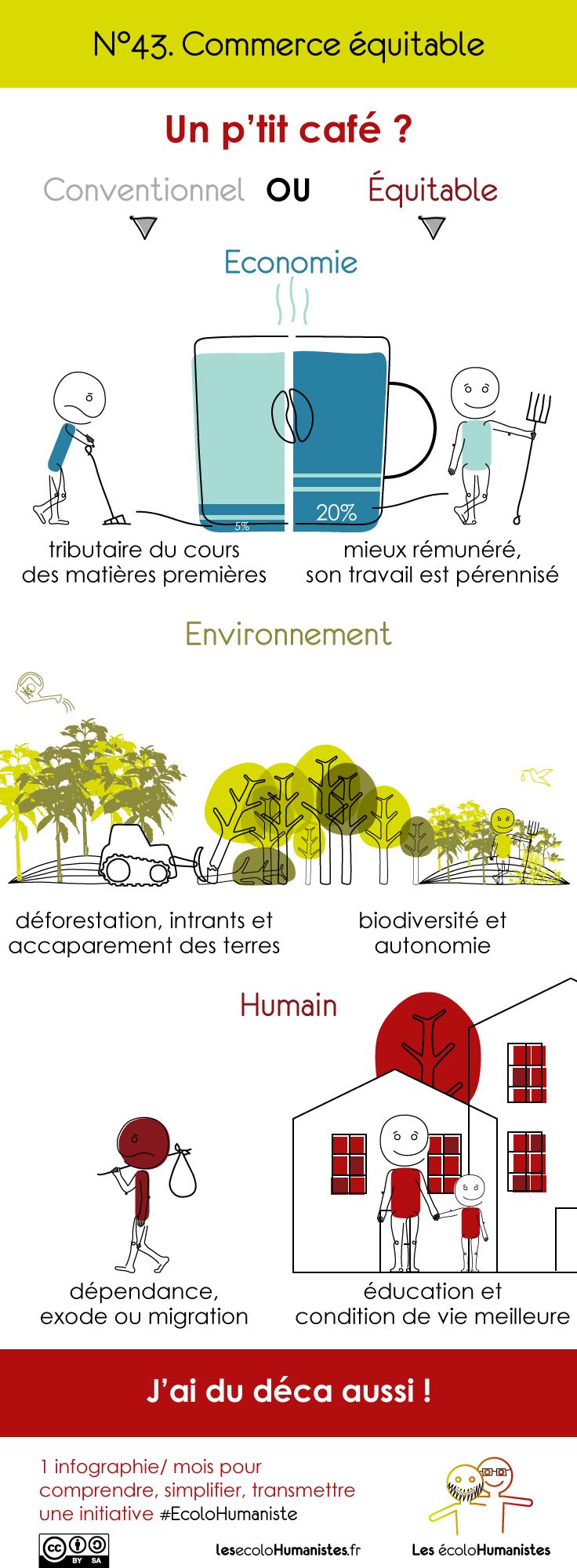 Commerce équitable : une infographie pour tout comprendre !