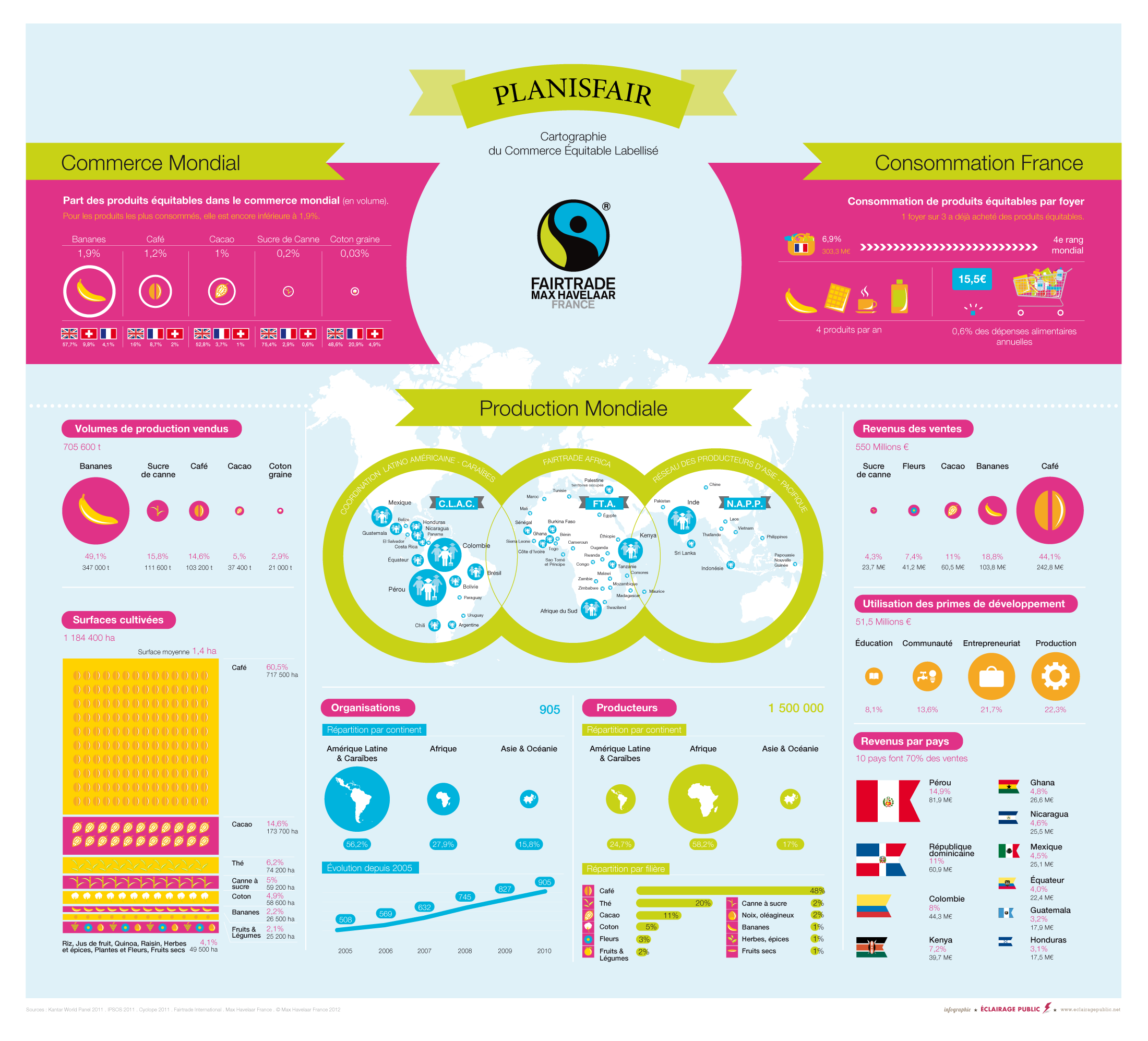 Planisfair - Cartographie du commerce équitable labellisé ...
