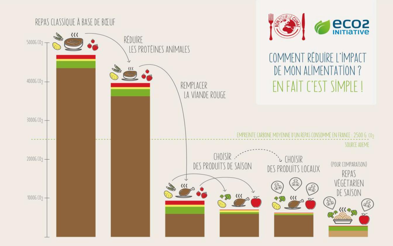 Comment manger durable et choisir entre bio, local, équitable ...