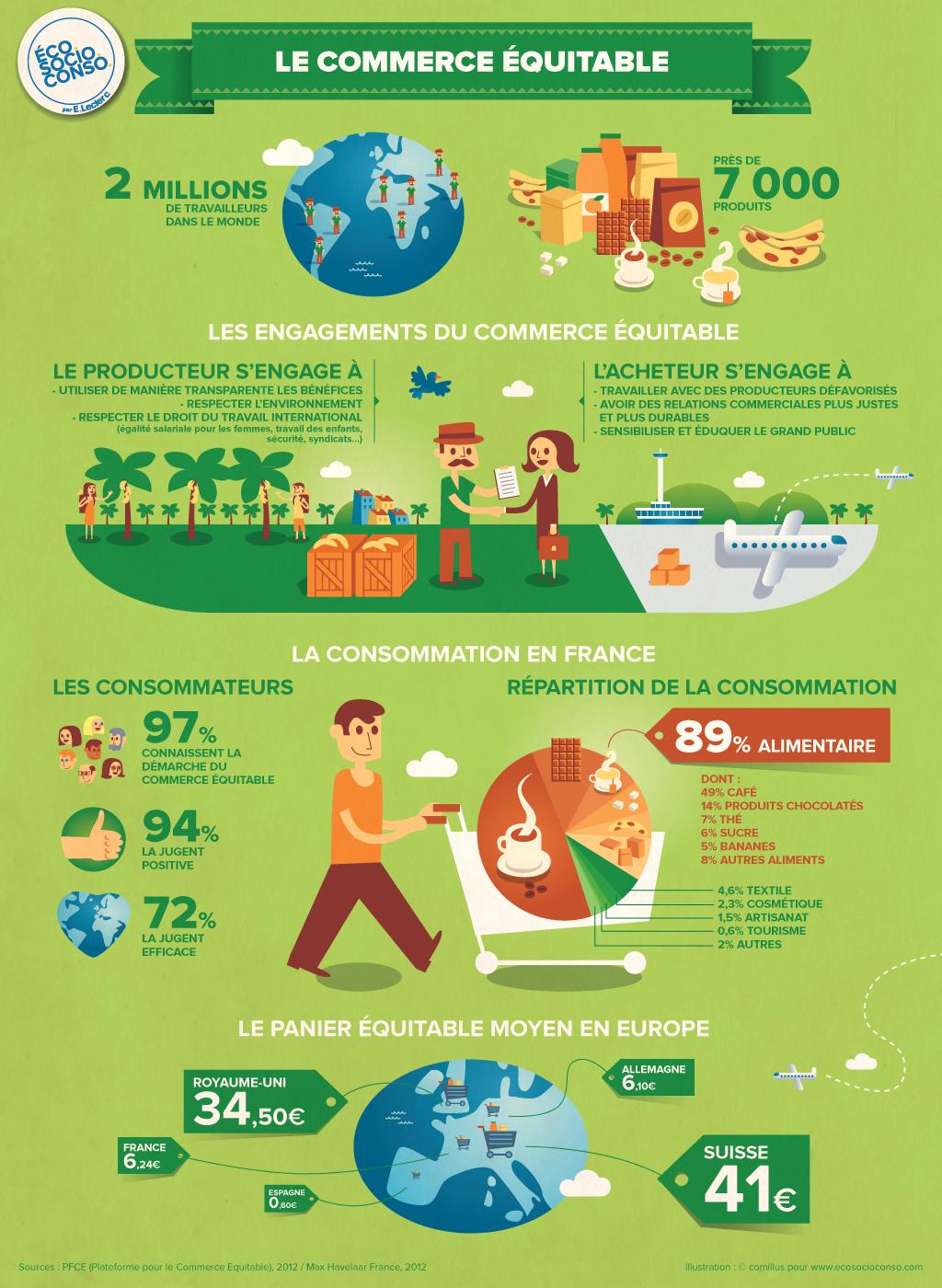 Le commerce équitable en France - Eco / Socio / Conso