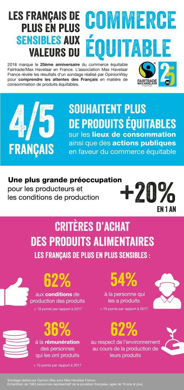 Produits équitables: les Français prêts à payer plus pour consommer ...