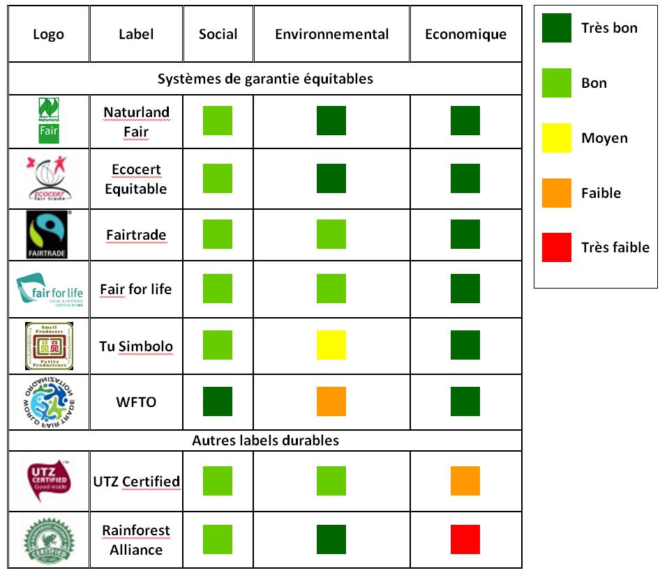 étude sur le commerce équitable - Artisanat et commerce ...
