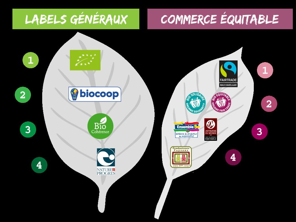 Les labels et les logos - Le Fenouil Biocoop
