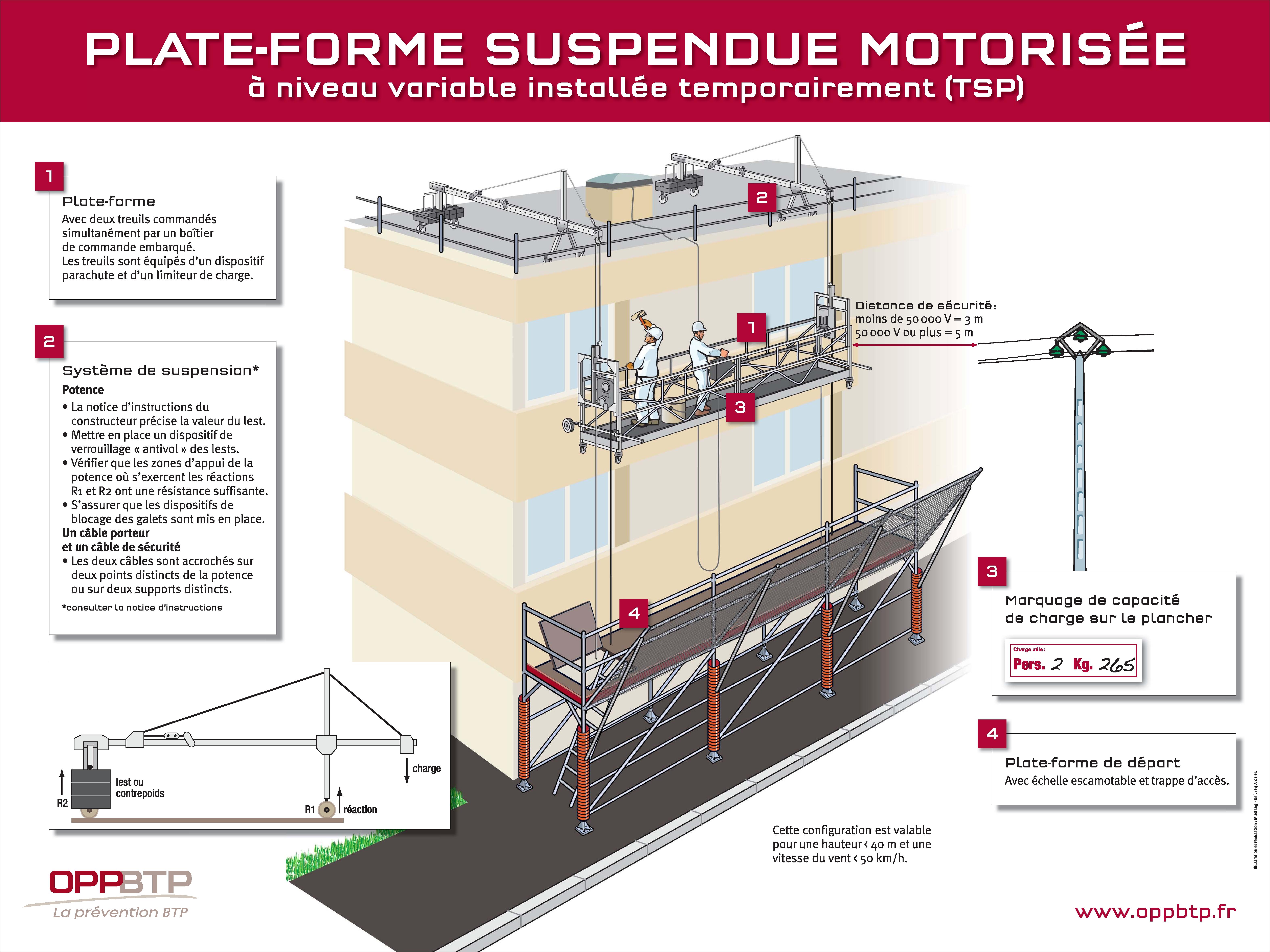 Plate-forme suspendue motorisée à niveau variable installée ...