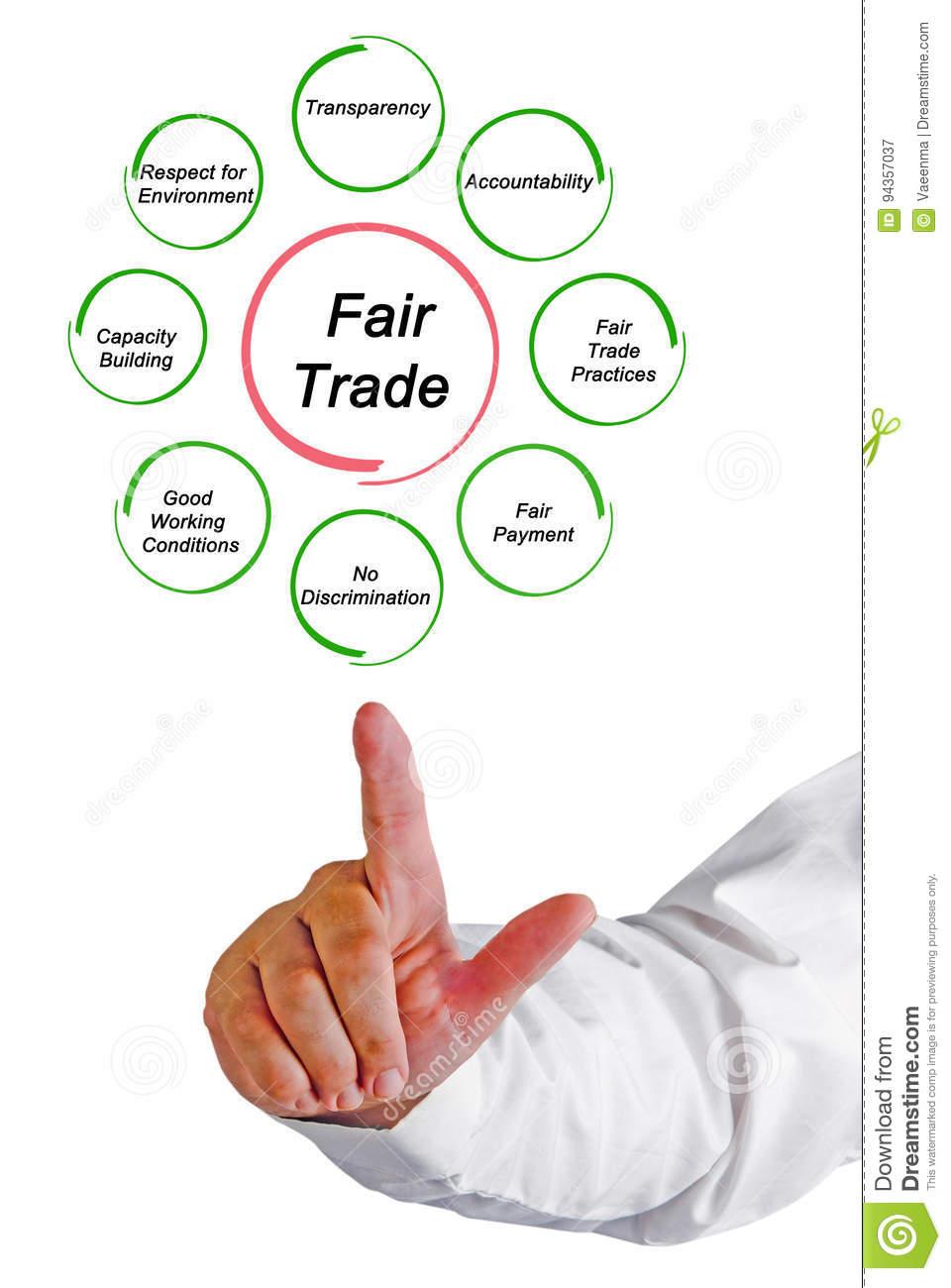 principe du commerce équitable