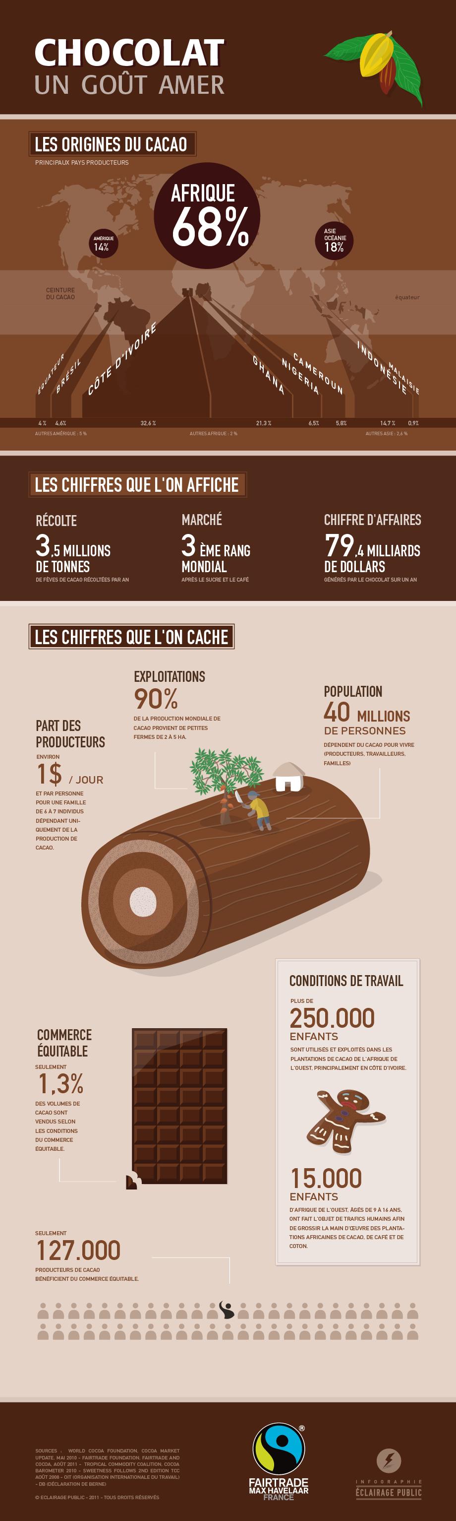 commerce équitable cacao - Artisanat et commerce equitable