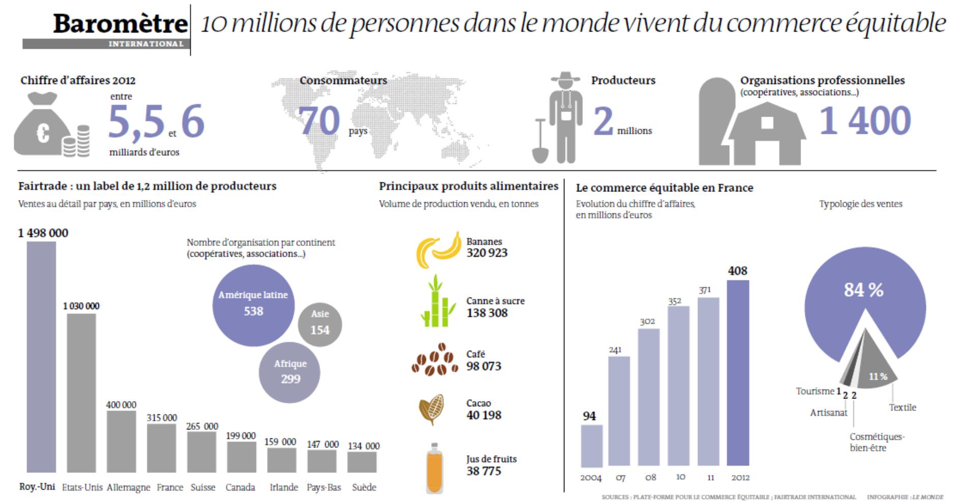 Chiffres 2013 du commerce équitable | Ethiquable