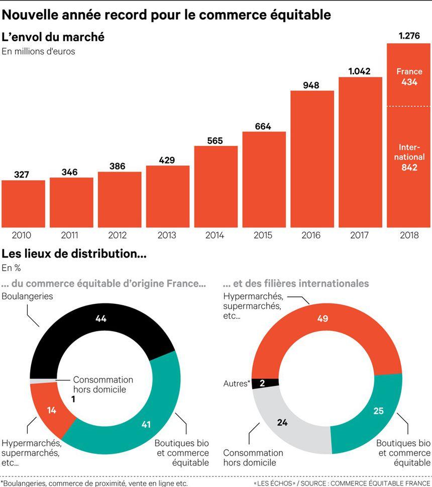 statistiques commerce équitable