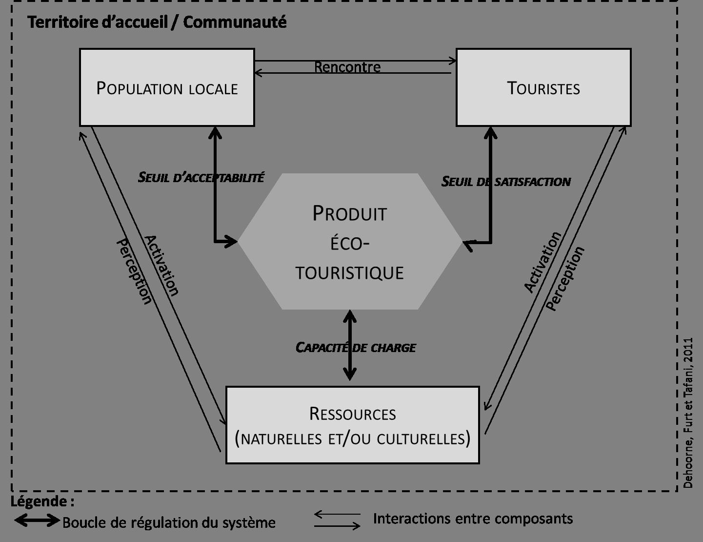 L'éco-tourisme, un « modèle » de tourisme alternatif pour ...