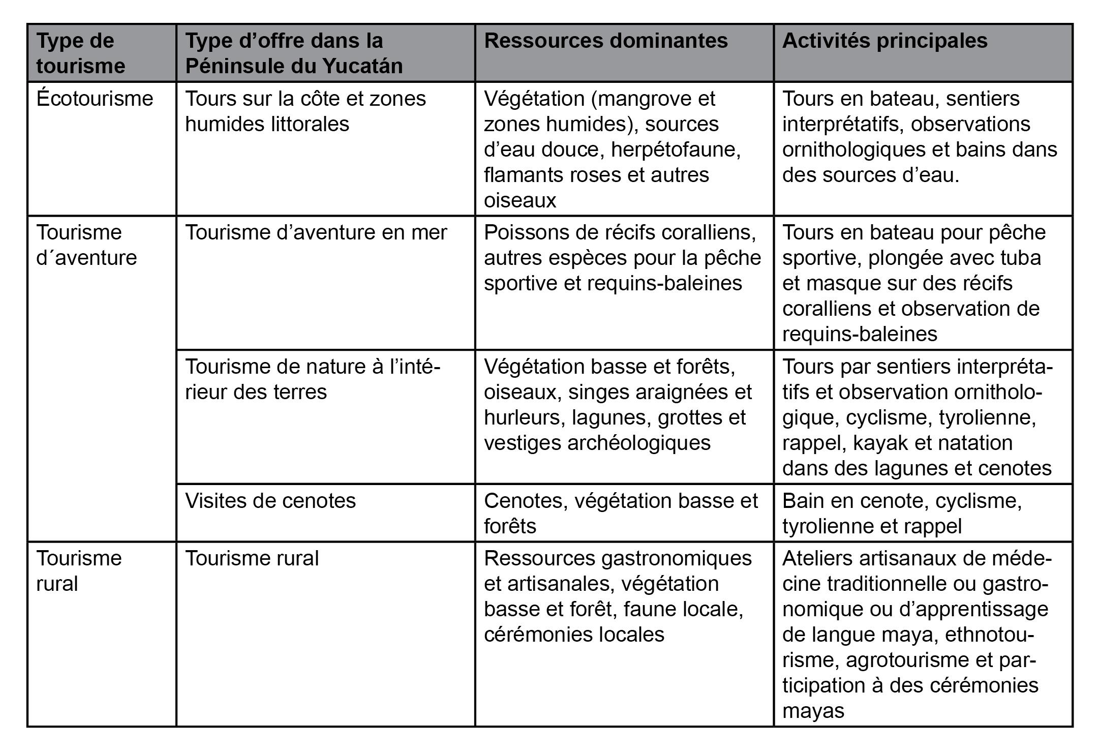 Tourisme alternatif et sites archéologiques dans le Yucatan