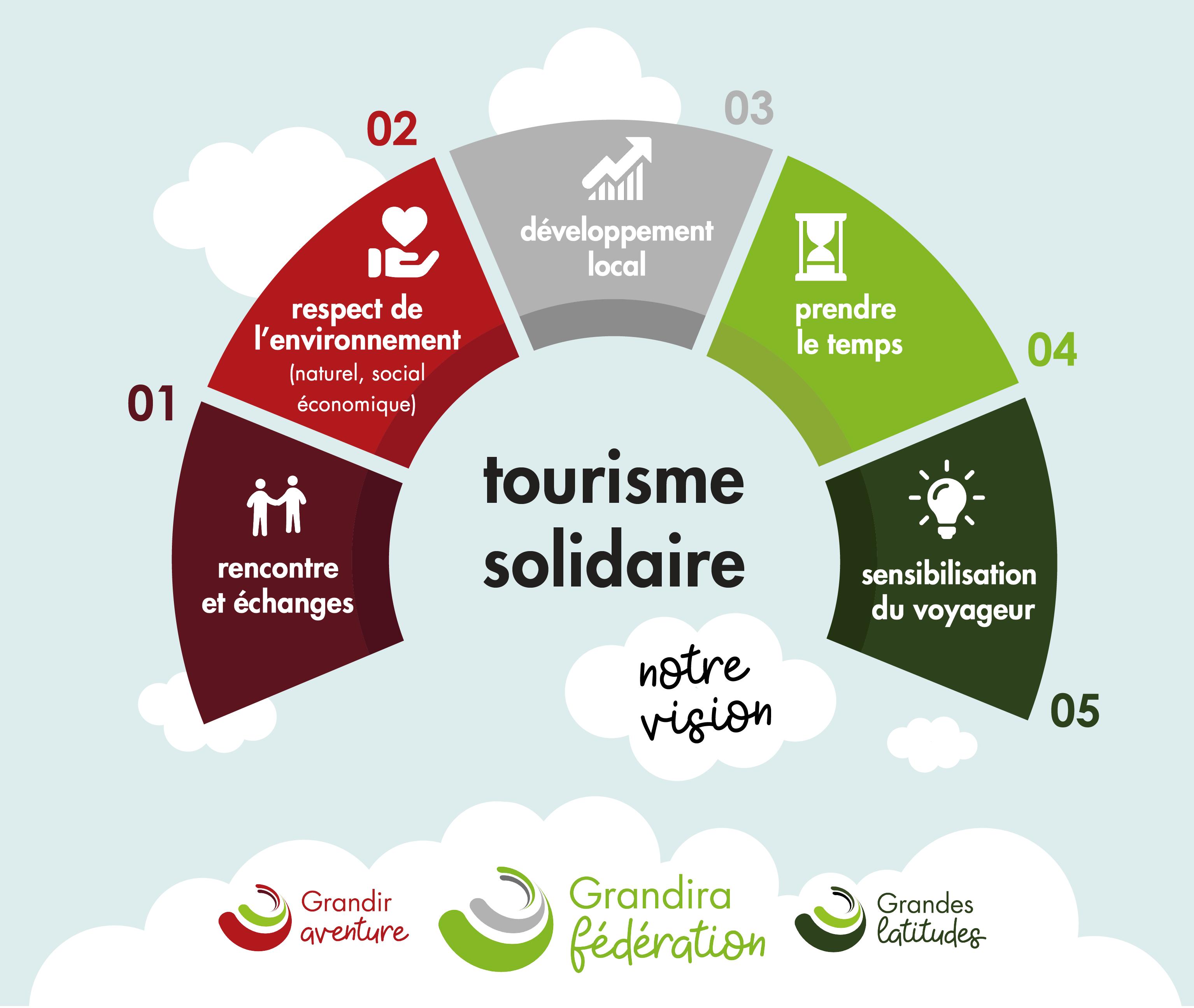 Tourisme solidaire | Fédération Grandira