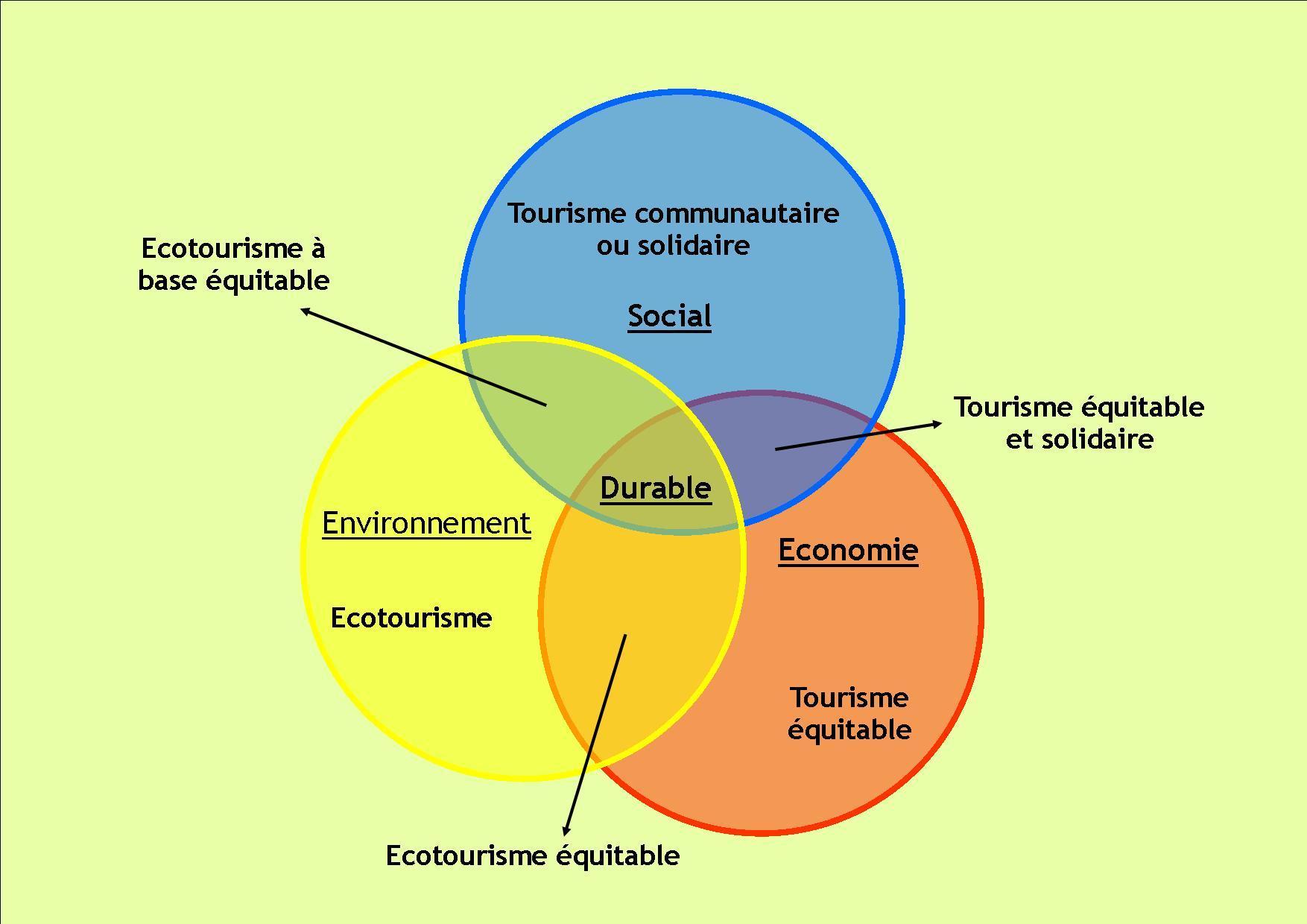 tourisme equitable et solidaire - Artisanat et commerce ...