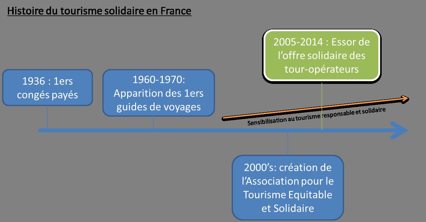 Le tourisme solidaire : histoire, définition et engagements ...