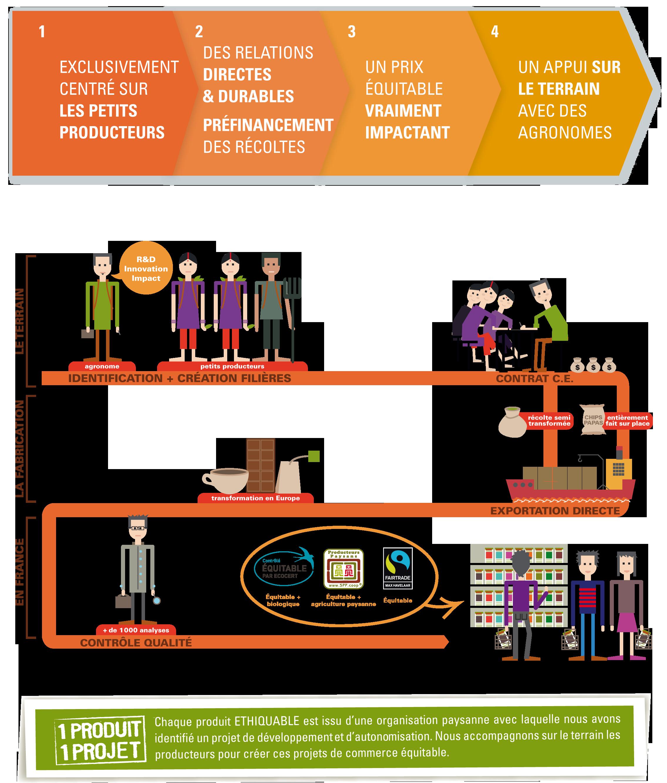 commerces equitables - Artisanat et commerce equitable